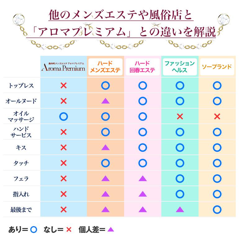 錦糸町高級アロマエステの特徴その1